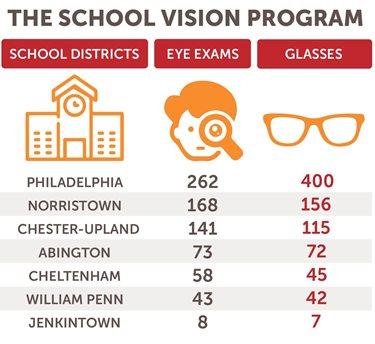 School Vision Program Numbers